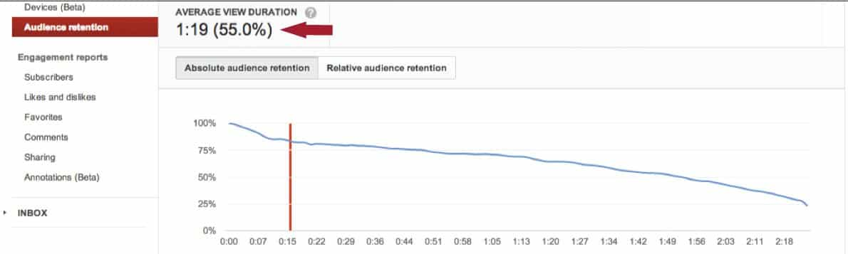YouTube-аудитории удержание