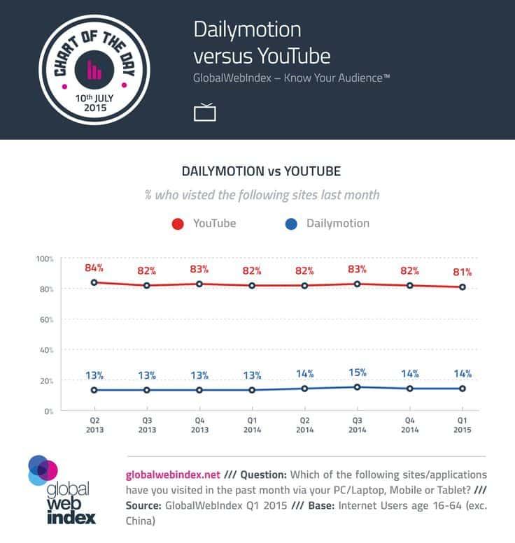 dailymotion-vs-youtube-1